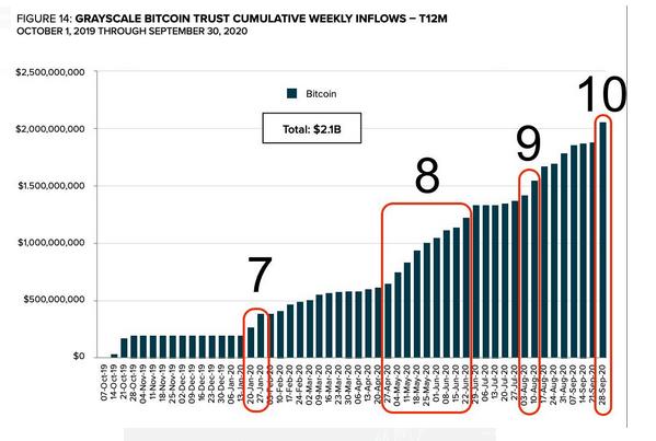 bitcoin trust btc comerț pentru dezvoltare