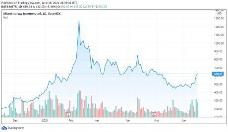 wykres cen akcji microstrategy