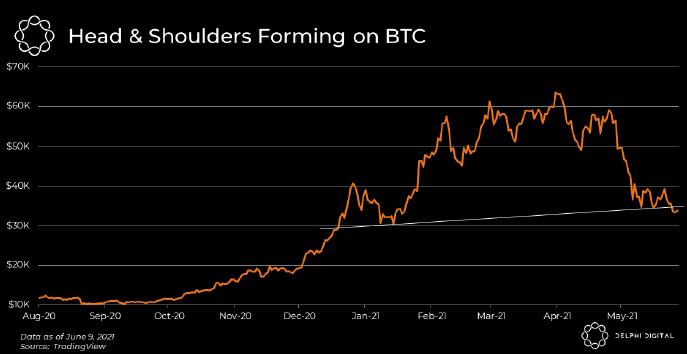 bitcoin głowa i ramiona