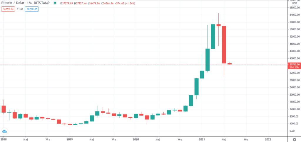 bitcoin skalė)