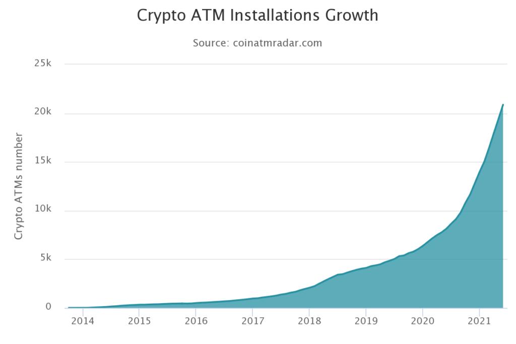 liczba bitomatów ranking kryptowalut maj 2021