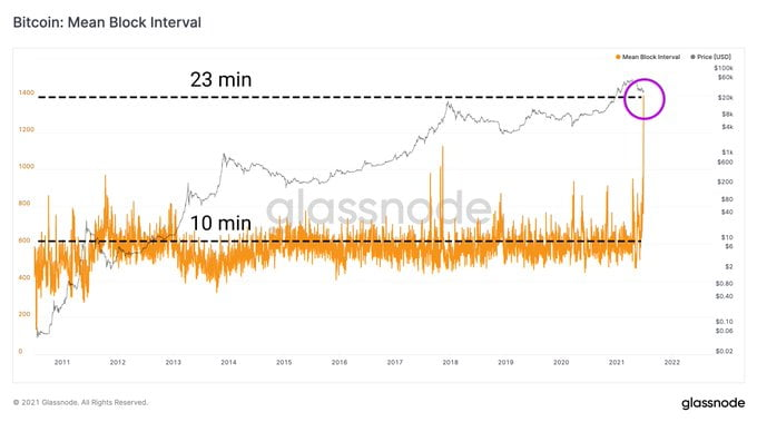 czas bloku bitcoin