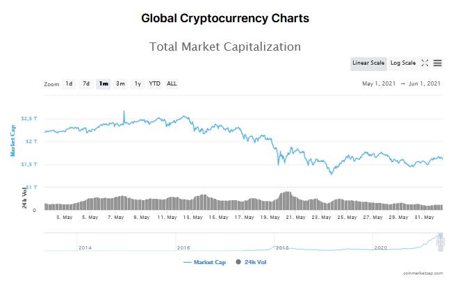 kapitalizacja ranking kryptowalut maj 2021