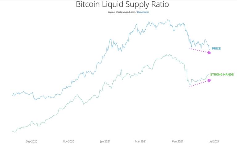 LSR bitcoin