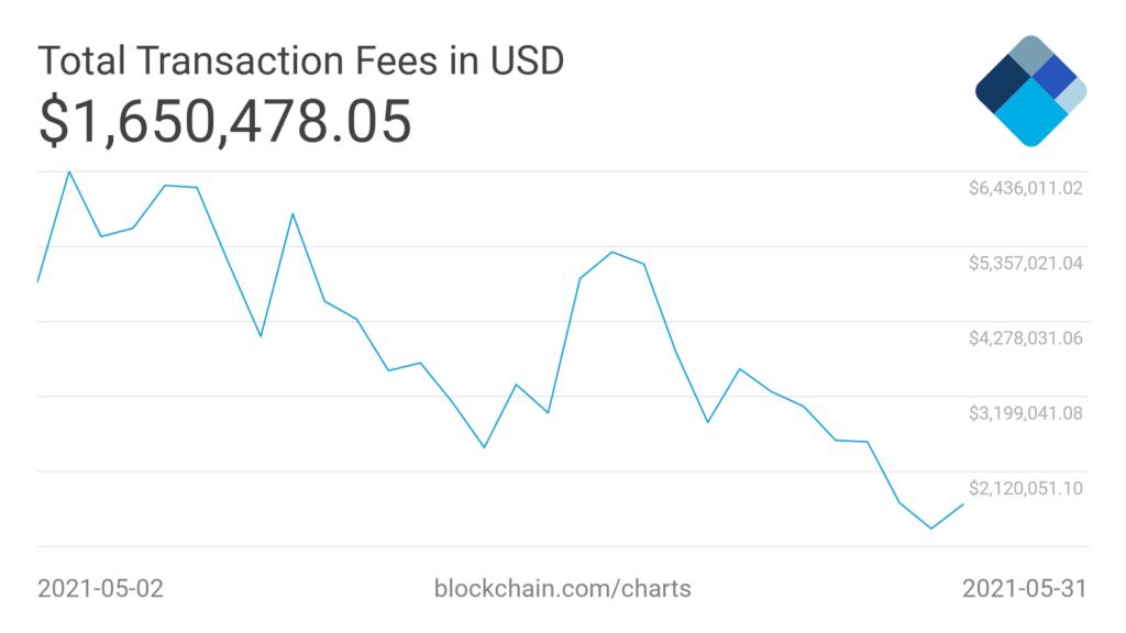 opłaty transakcyjne bitcoin ranking kryptowalut maj 2021