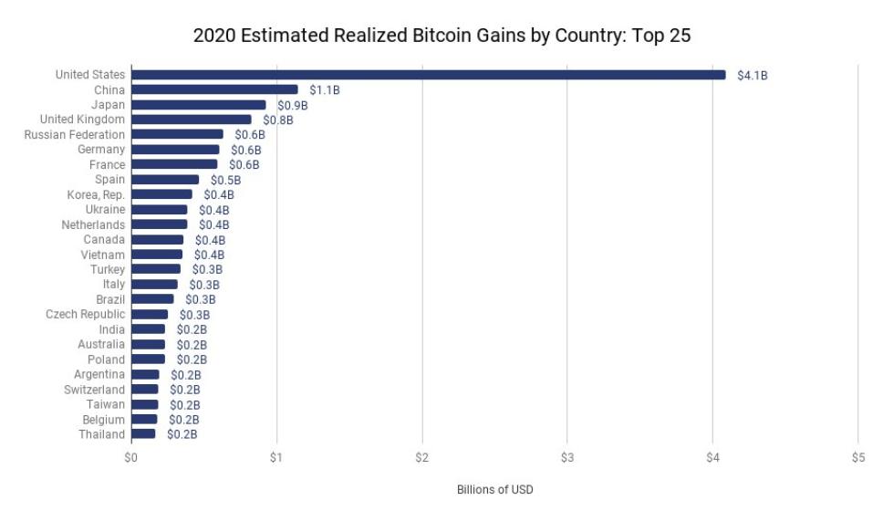 bitcoin belgio