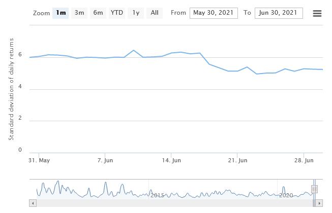 zmienność bitcoina ranking kryptowalut czerwiec 2021