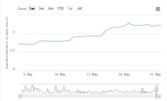 zmienność bitcoina ranking kryptowalut maj 2021