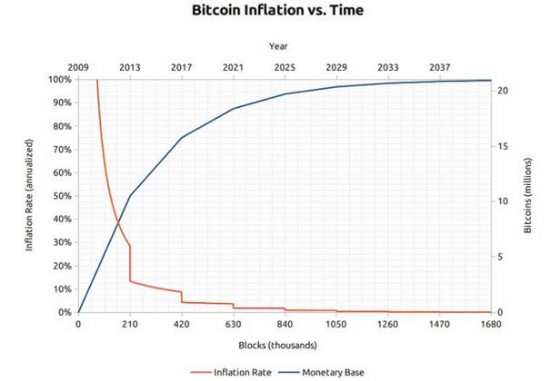 Bitcoin: inflacja vs. czas