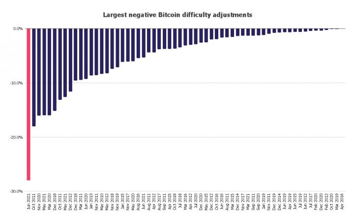 bitcoin dostosowanie trudności