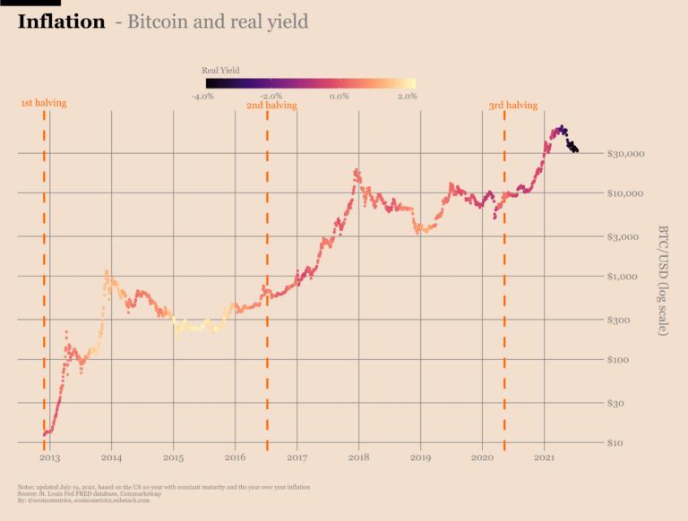 bitcoin inflacja