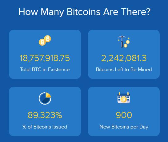 podaż bitcoin