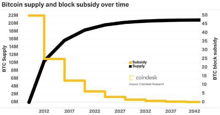 bitcoin podaż