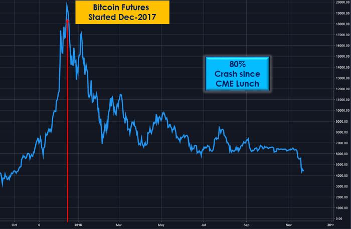 bitcoin spadek