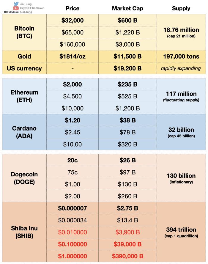 ceny kryptowalut