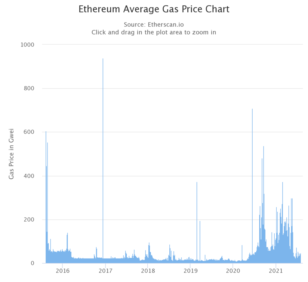 ceny gasu ethereum
