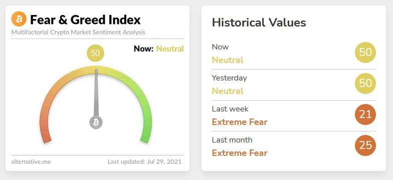 indeks strachu i chciwości bitcoin