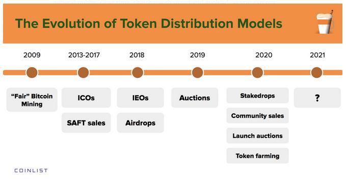 modele dystrybucji tokenów cyfrowych