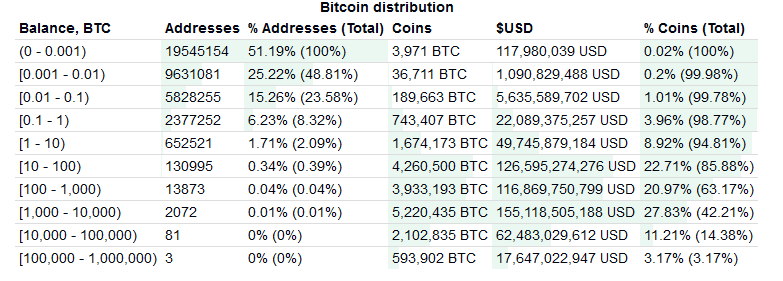 najbogatsze adresy bitcoin