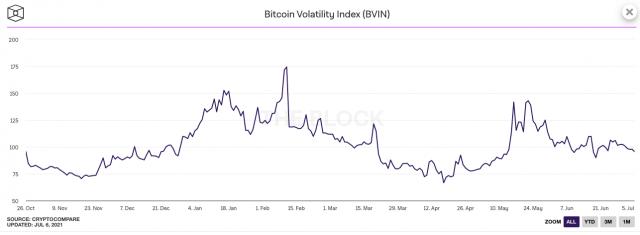 zmienność bitcoina