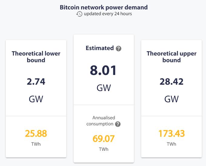 zużycie mocy elektrycznej bitcoin
