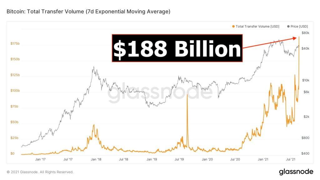 bitcoin 188 miliardów dolarów