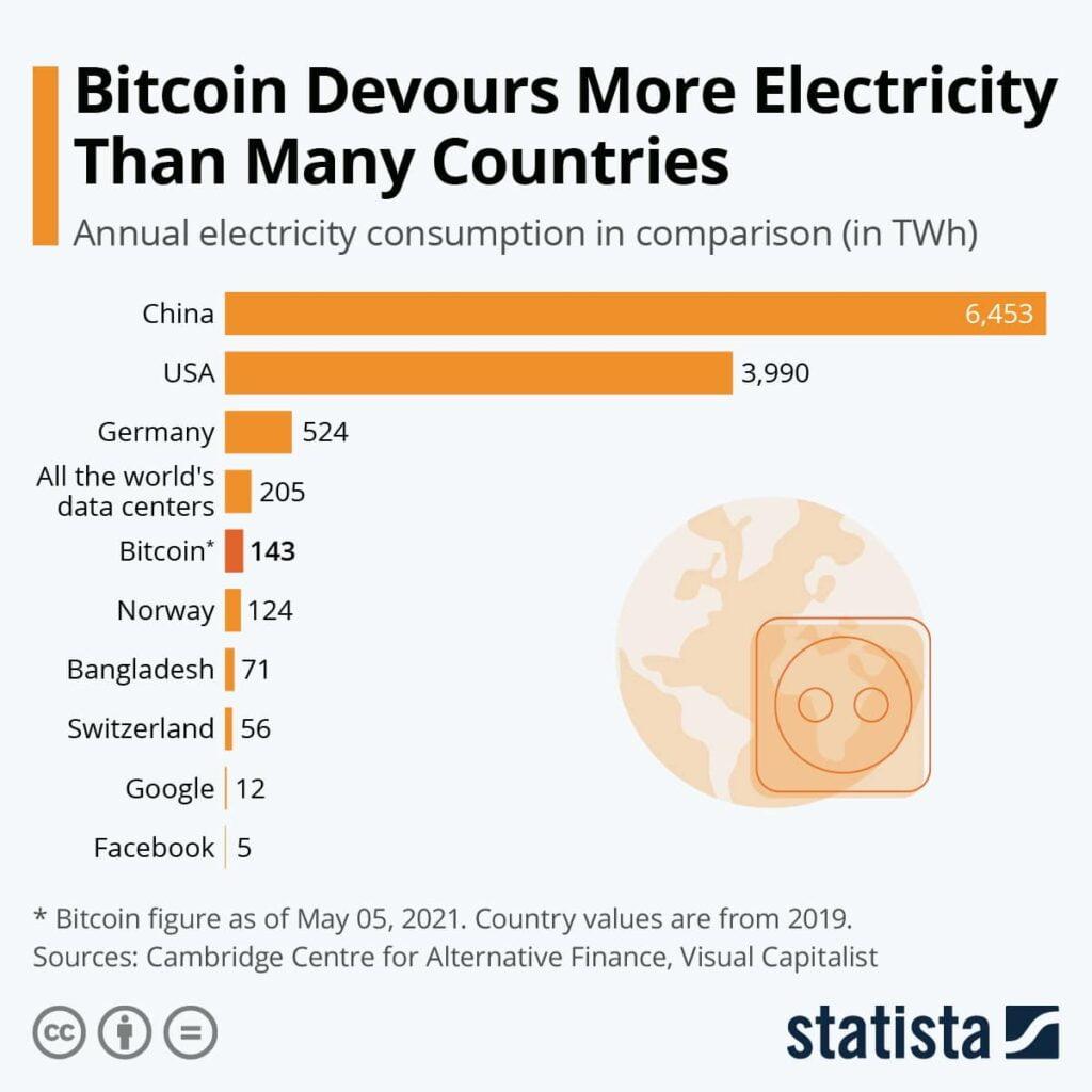 bitcoin zużycie energii