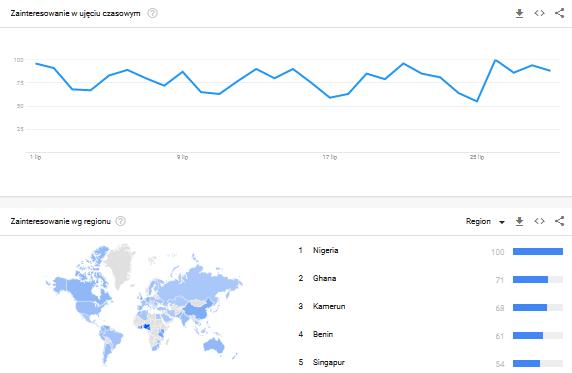 google trends blockchain