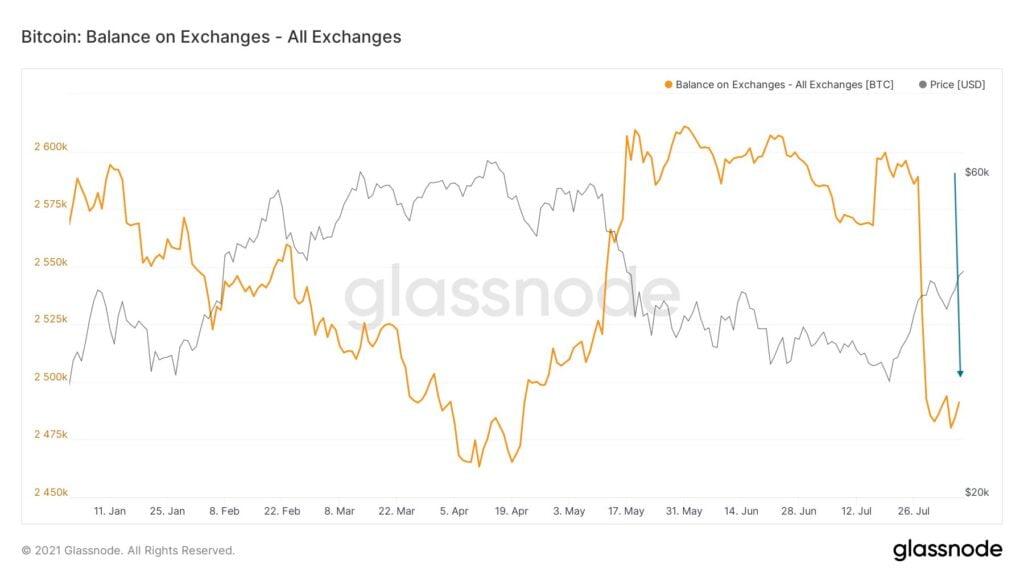 end dellorso bitcoin mercato