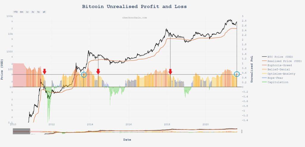 nowy rekord ceny bitcoina