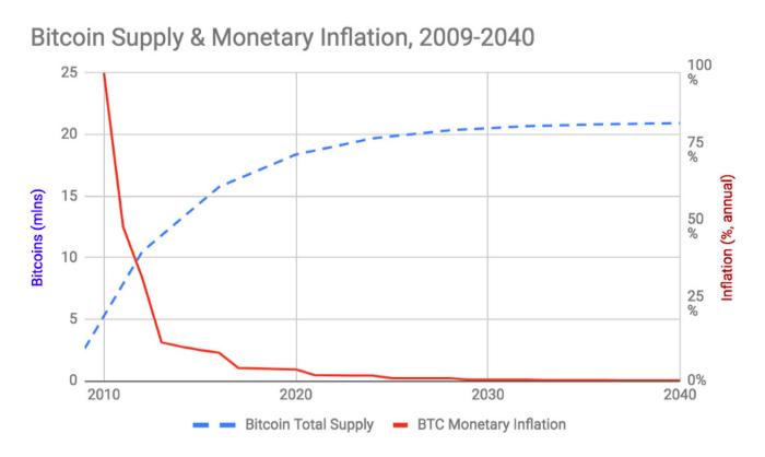 bitcoin il volume reale