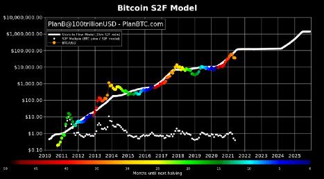 s2f bitcoin