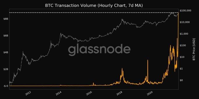 wolumen bitcoin rekord