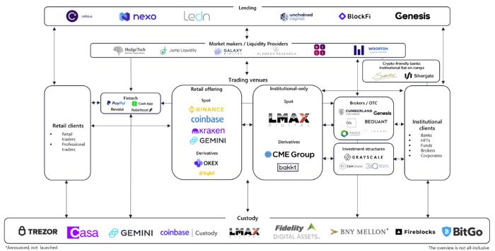 bitcoin ekosystem