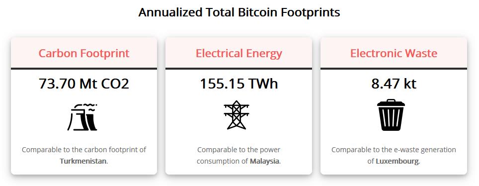 bitcoin roczne zużycie