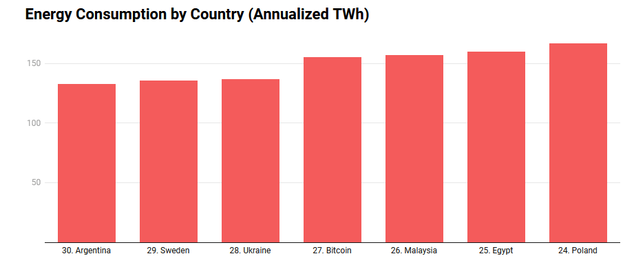 roczna konsumpcja bitcoin vs kraje
