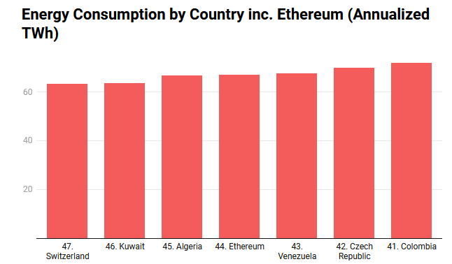 ethereum zużycie prądu na kraje