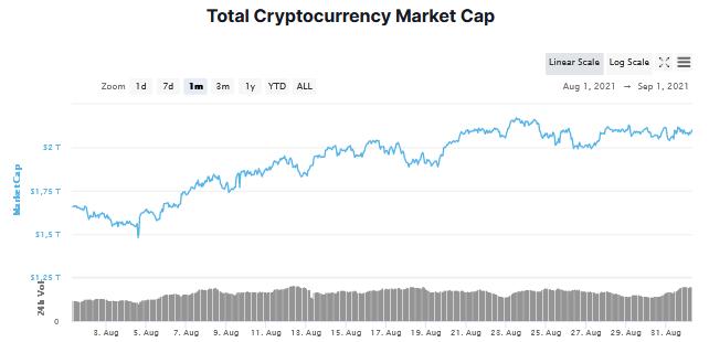 kapitalizacja rynku kryptowalut ranking kryptowalut sierpień 2021