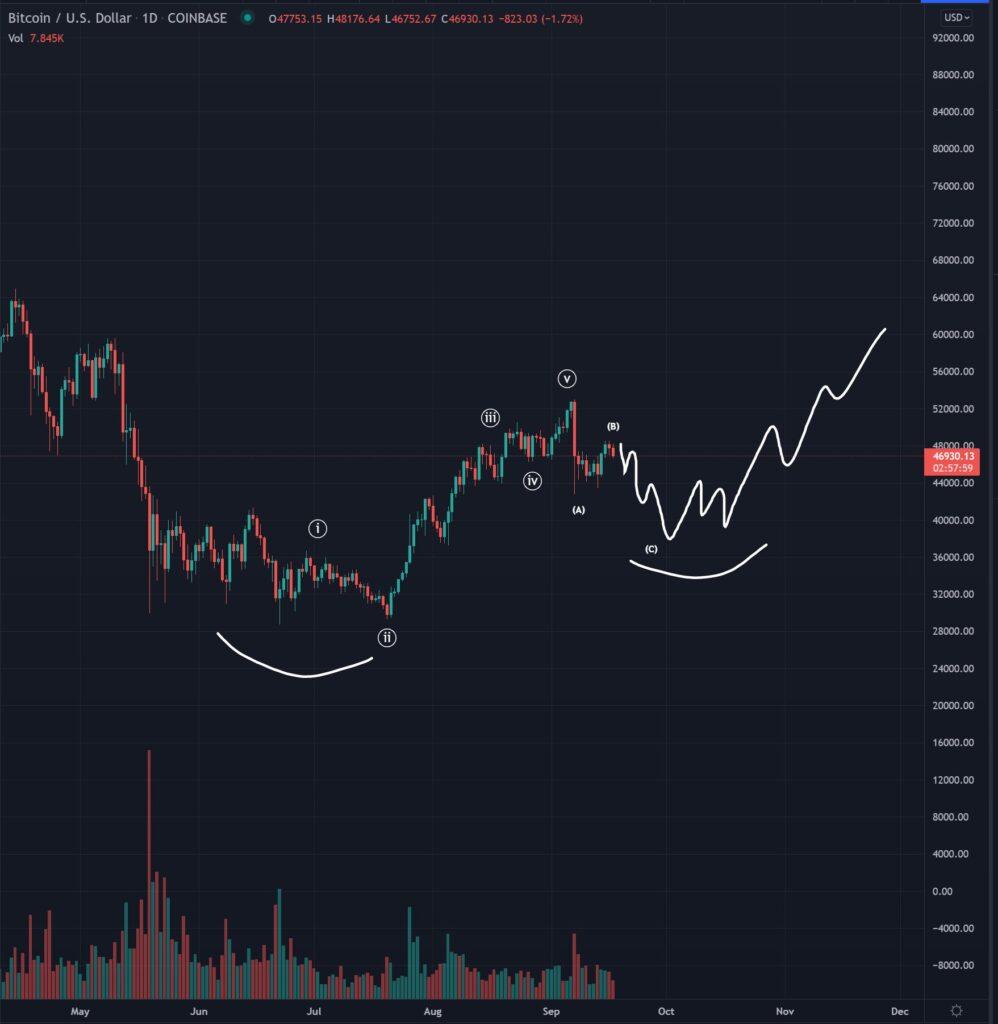 korekta bitcoin 1