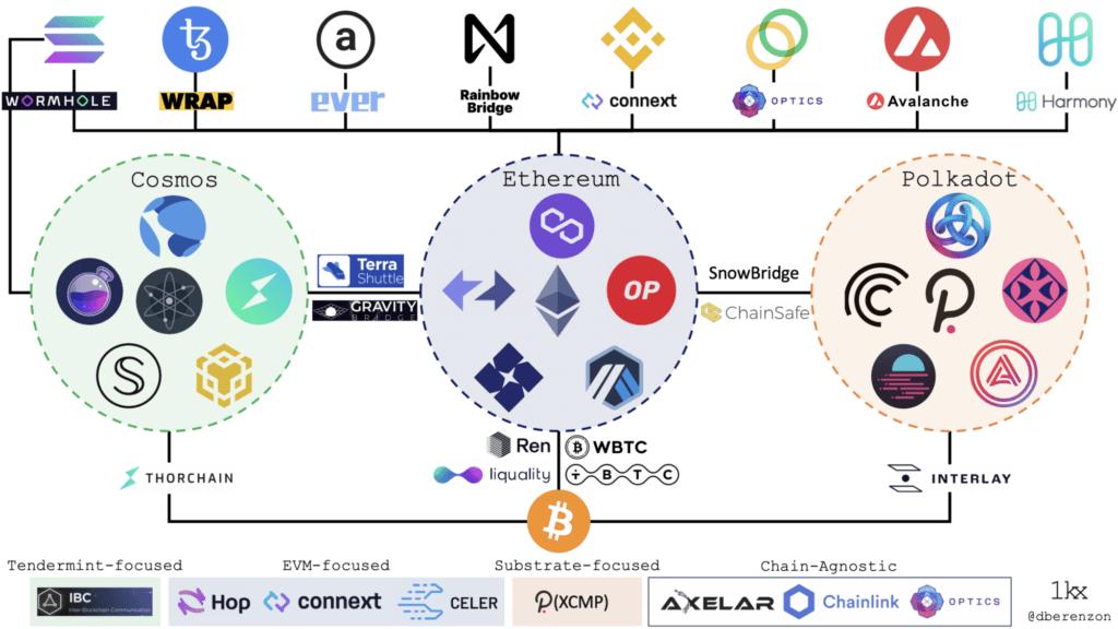 mosty blockchain