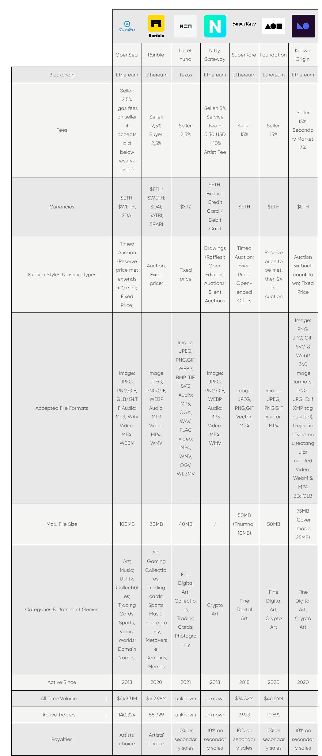 porównanie wybranych rynków NFT