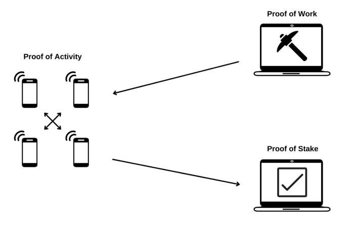 proof of activity