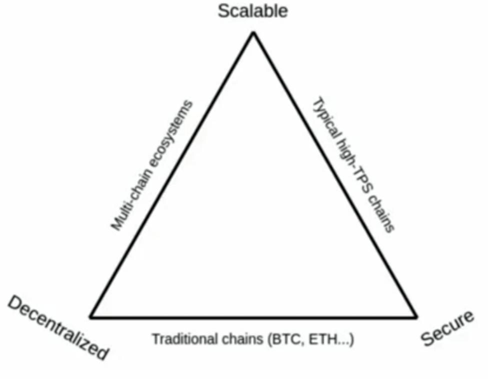 skalowanie bitcoin