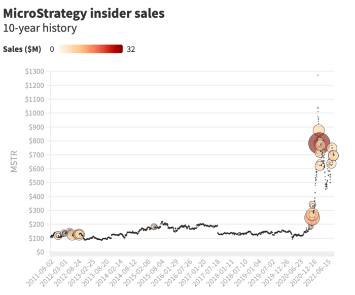 sprzedaż microstrategy