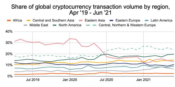 transakcje kryptowalutowe w podziale na regiony