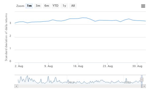 zmienność bitcoina ranking kryptowalut sierpień 2021