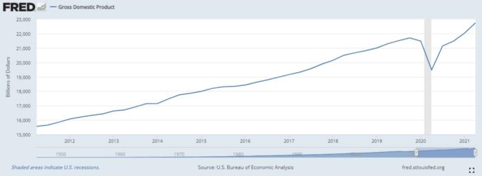 amerykański PKB
