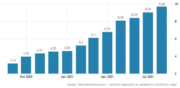 brazylia inflacja