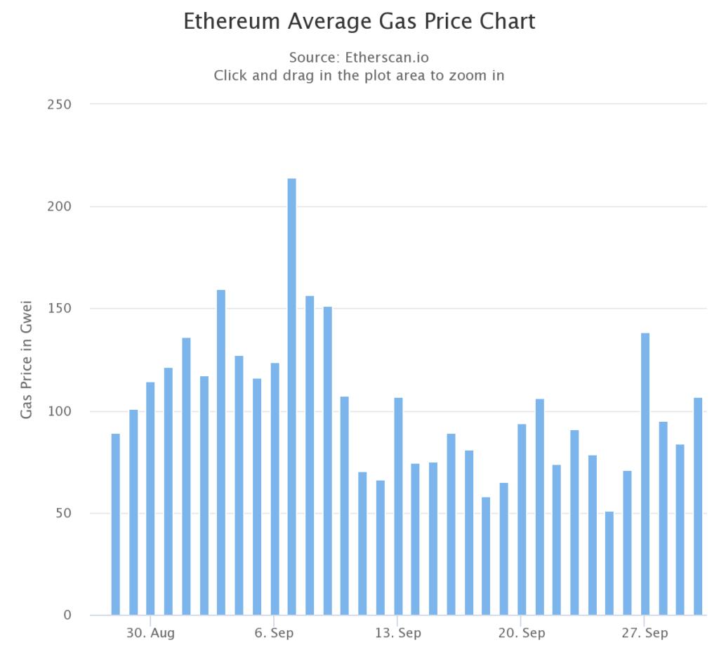 gas ethereum wrzesień 2021