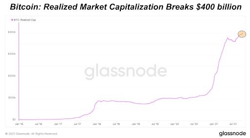 kapitalizacja bitcoin